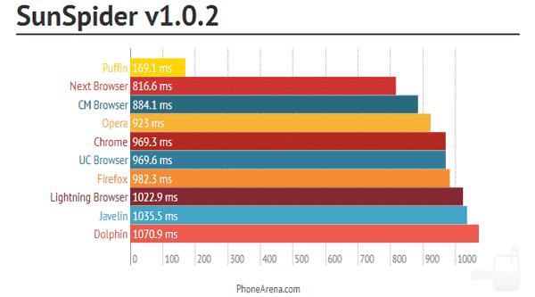 SunSpider benchmark