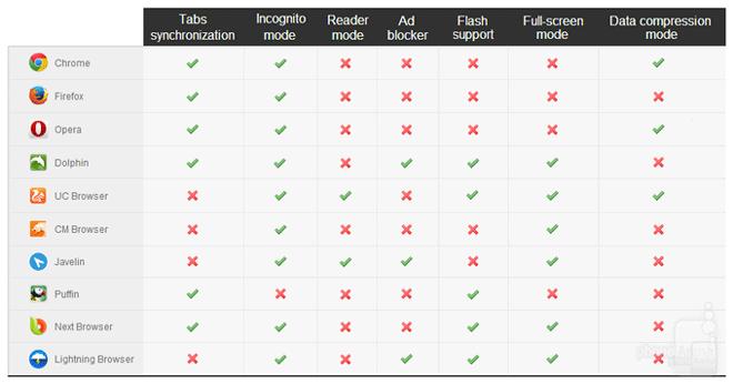 جدول مقایسه ویژگی ها