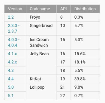 android-distribution-may-2015-02