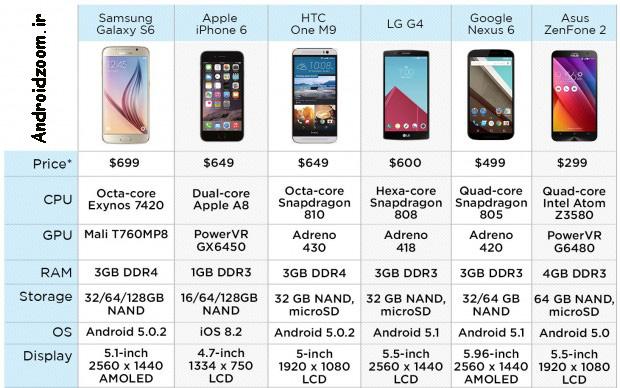 Fastest-Smartphone-01