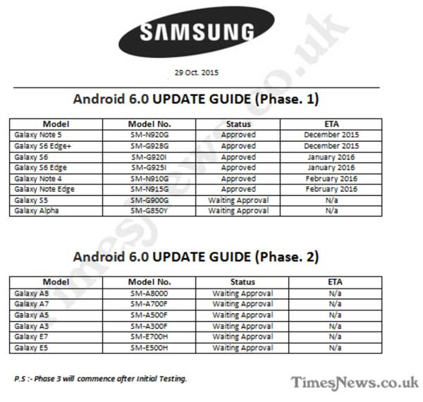 Roadmap reveals when certain Samsung Galaxy devices will be updated to Marshmallow