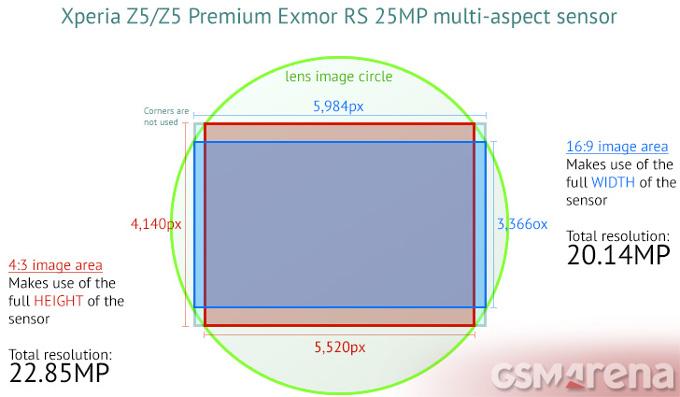 Galaxy S7 imx 300