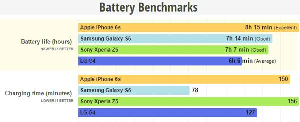 z5 battery