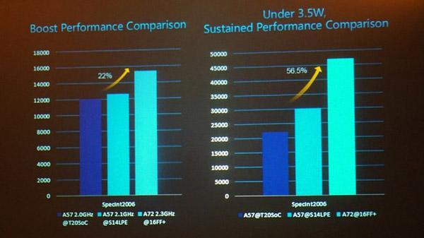 نمودار مقایسه پردازنده ها ازچپ به راست : اسنپدراگون 810 ، اگزینوس 7420 ، کایرین 950