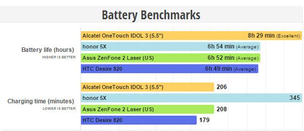 honor 5X Battery Benchmarks