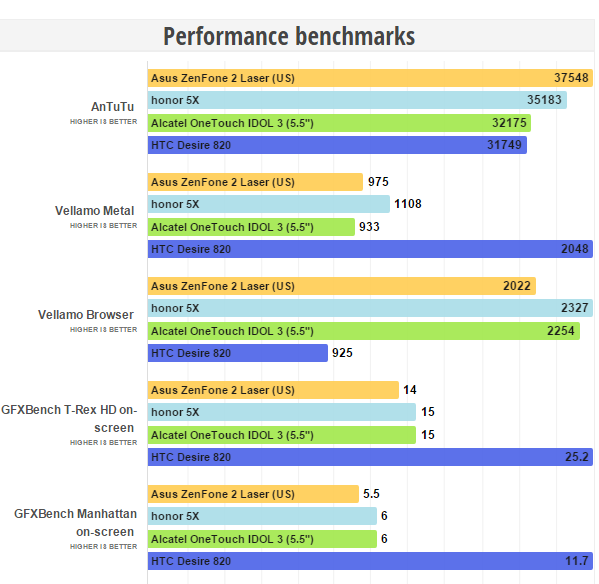 honor 5X Performance benchmarks