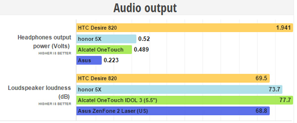 honor 5X Audio output