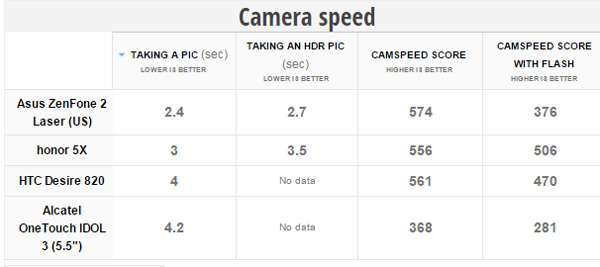 honor 5X camera speed