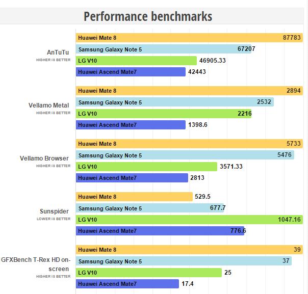 Huawei Mate 8 Performance