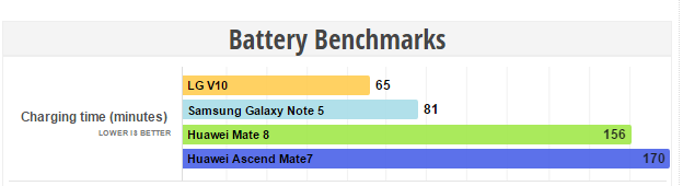 Huawei Mate 8 Battery Benchmarks
