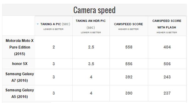Galaxy A7 Camera
