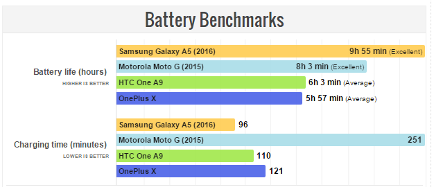 Galaxy A5 Battery Benchmarks