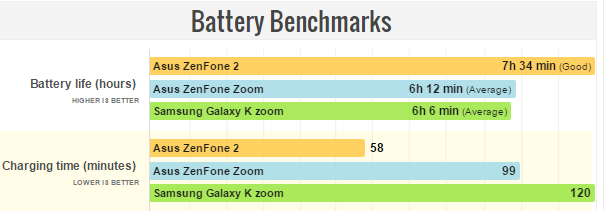 Asus Zenfone Zoom Battery Benchmarks