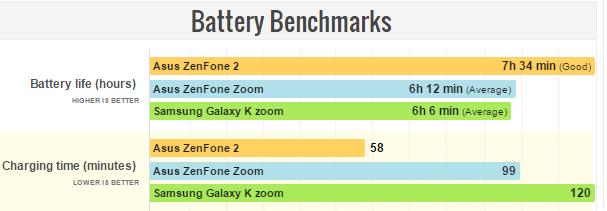 Asus Zenfone Zoom Battery Benchmarks