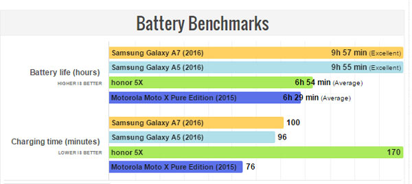 Battery Benchmarks Galaxy A7