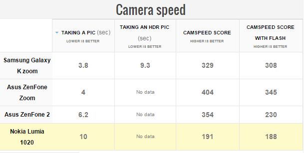 Asus Zenfone Zoom Camera speed