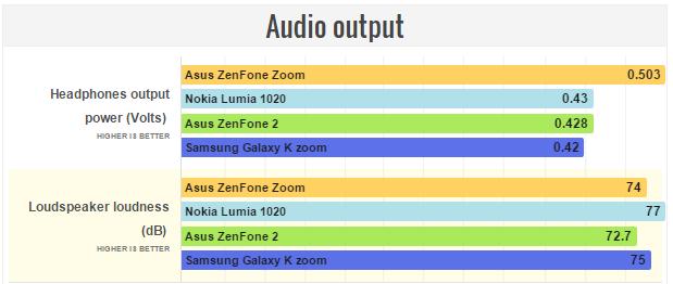 Asus Zenfone Zoom Audio output