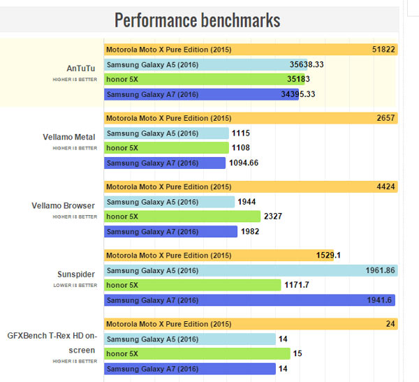 Performance benchmarks Samsung Galaxy A7