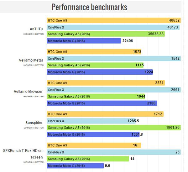 Galaxy A5 Performance benchmarks