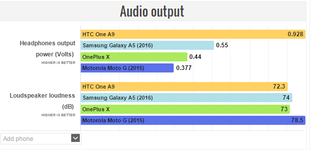 Galaxy A5 Audio output