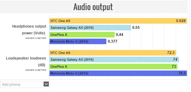 Galaxy A5 Audio output