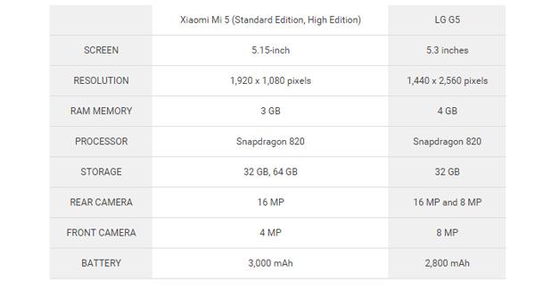 Xiaomi Mi 5 vs LG G5