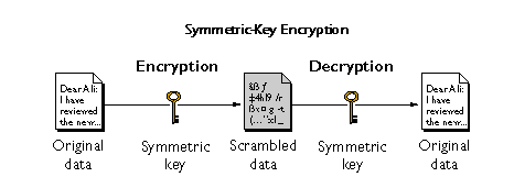 encrypting Android device