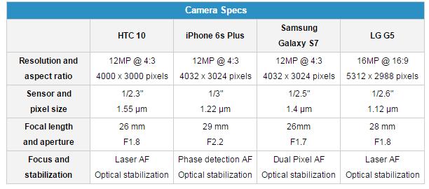 HTC 10 vs iPhone 6s Plus Galaxy S7 LG G5