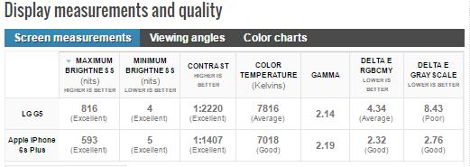 مقایسه LG G5 با آیفون 6S