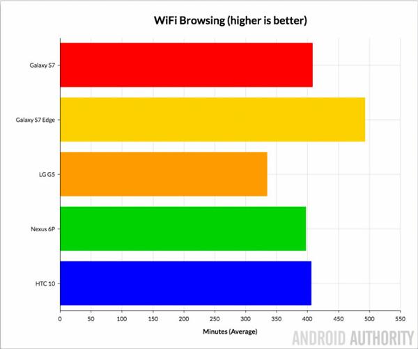 طول عمر باتری HTC 10