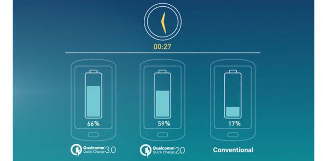 سریع ترین شارژ مجدد در گوشی های هوشمند