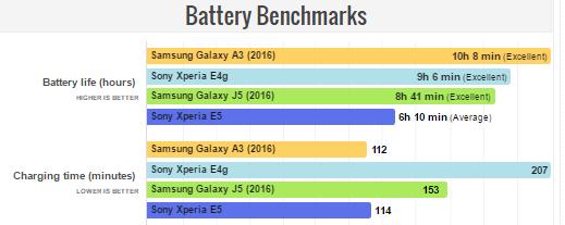 سونی Xperia E5
