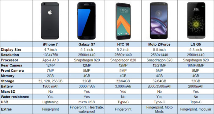 iphone-7-vs-galax-s7-640x342