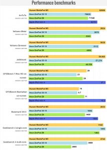 Performance benchmarks