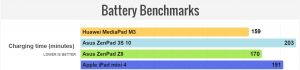 Huawei MediaPad M3 Battery