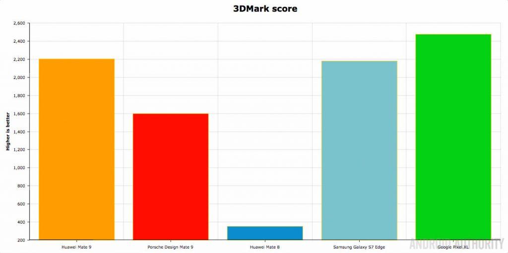 عملکرد Huawei Mate 9 در تست 3D mark