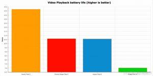 تست عملکرد باتری در هنگام پخش ویدئو