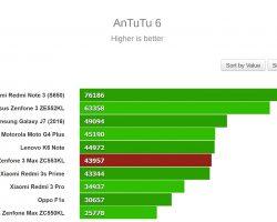 AnTuTu 6 Bench Test