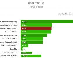 Basemark X Bench Test