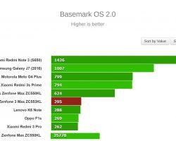 Basemark OS 2.0 Bench Test