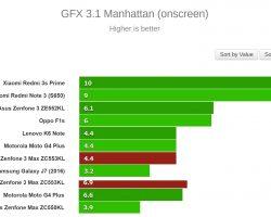 GFX 3.1 Manhattan (onscreen) Bench Test