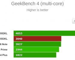 GeekBench 4 (multi-core) Bench Test