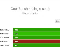 GeekBench 4 (single-core) Bench Test