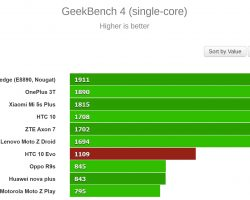 HTC 10 evo Benchmark Tests