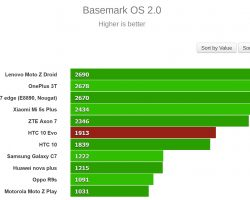 HTC 10 evo Benchmark Tests