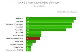 GFX 3.1 Manhattan (1080p offscreen)