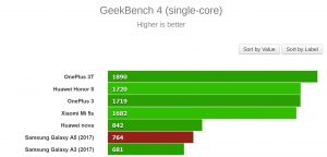 GeekBench 4 (single-core)