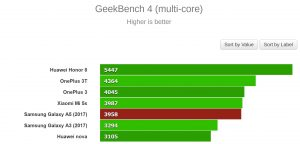 GeekBench 4 (multi-core)