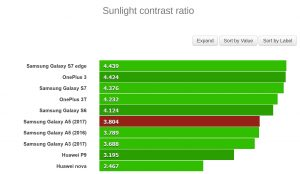 Sunlight contrast ratio