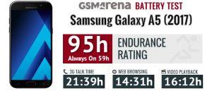 Samsung Galaxy A5 (2017) battery life